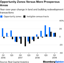 Trump Opportunity Zones Are The Last Great Neoliberal