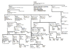 england royal bloodline house of tudor genealogy chart family tree  things kate does not know about the royal family the jack 8