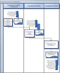 Отчет по производственной практике в компании software  Далее разработанный план должен быть согласован и утвержден рис 3