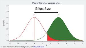 Statistical Power Formula A Conceptual Introduction To Power And Sample Size Calculations Using Stata