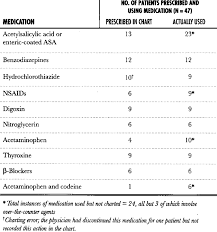 Most Commonly Charted And Used Medications Download Table