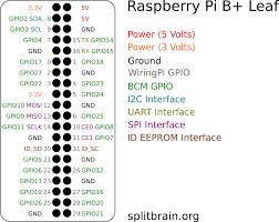 Github Splitbrain Rpibplusleaf Raspberry Pi B Pinout Leaf
