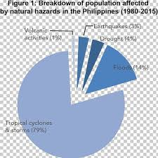 Philippines Pie Chart Graph Of A Function Diagram Png