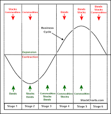 Business Cycle And Sector Rotation The Big And Most