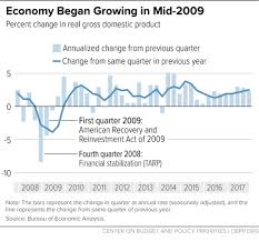 Obama Recovery In 9 Charts Chart Book The Legacy Of The Great Recession Center On