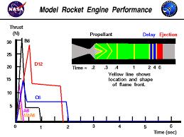 Estes Rocket Chart Rocket Engine Performance