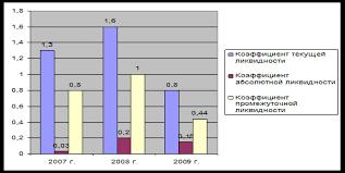 Дипломная работа Анализ платежеспособности и финансовой  Анализ деловой активности предприятия осуществляется на основе расчета коэффициентов оборачиваемости отражающих длительность операционного цикла