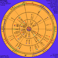 Q A Transits Applying To The Progressed Chart Out Of