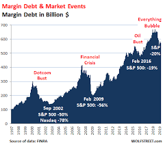 Stock Market Margin Debt After Plunging In Q4 Has Not