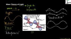 Ether Theory Of Light Wave Theory Of Light