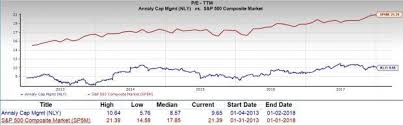 Is Annaly Capital Nly A Great Stock For Value Investors