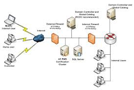 hosting ad rms servers with domain controllers in a perimeter network