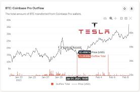 Tesla Bir Buçuk Milyar Dolarlık Bitcoin Aldı