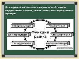 Презентация по обществознанию на тему Рыночная экономика класс  Для нормальной деятельности рынка необходимы определенные условия рынок выпо Характерные черты рыночной экономики