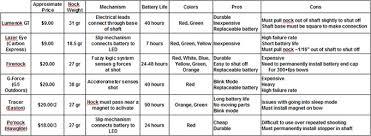 Lumenok Nock Size Chart Lighted Nock Review