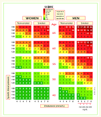 Cholesterol Chart Score Chart 10 Year Risk Of Fatal Cardiovascular Disease In