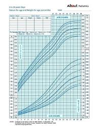 Cpeg Growth Chart Height Weight Boys Page 2 Of 3 Online Charts Collection