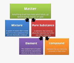 Matter Flow Chart Substance Meaning In Science 545433