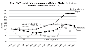 Minimum Wage Australia Chart Section 2 Minimum Wage In Ontario Profile And Trends