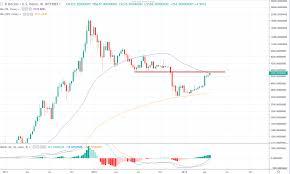 Bitcoin Btc Technical Analysis 50 Sma Creating Resistance