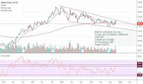 Hindalco Stock Price And Chart Nse Hindalco Tradingview
