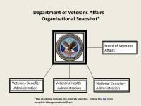 Vha Organizational Chart 2017 Vha Organizational Chart 2014 Related Keywords