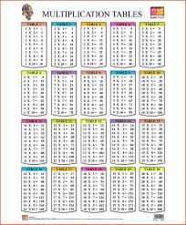 multiplication table pictures gallery chart to luxury math tables x charts worksheets grid