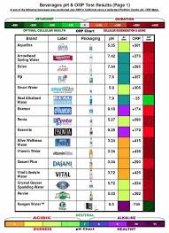 Acid Alkaline Water Chart Best Alkaline Bottled Water Best Laptop