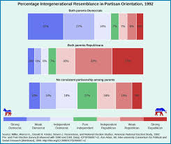 The Nature Of Public Opinion American Government