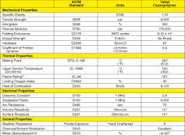 Omega Engineering Pfa Fluorocarbon Information