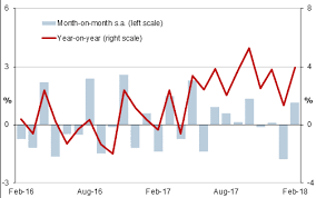 France Charts 2018 France Industrial Output Rebounds In February 2018