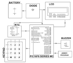 pic microcontroller block diagram the wiring diagram microcontroller block diagram explanation vidim wiring diagram block diagram