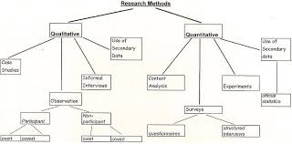 essay methodology example data analysis methodology