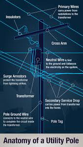 energylink look up! anatomy of a utility pole boat power pole wiring diagram at Power Pole Wiring Diagram
