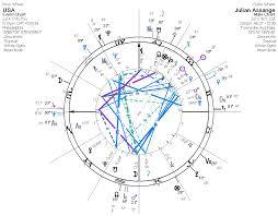 Julian Assange Natal Chart Assange Eris Elections Wikileaks Darkstar Astrology