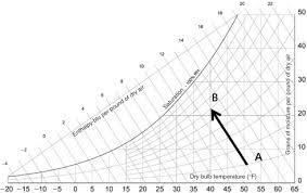 Evaporative Cooler An Overview Sciencedirect Topics
