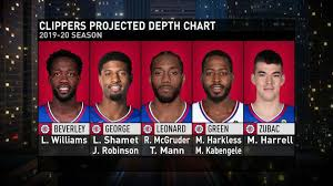 Clippers Depth Chart Are The Clippers The Best In The West Nba Com