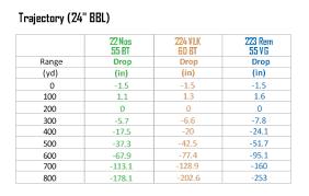 50 Caliber Muzzleloader Ballistics Chart 22lr Ballistics Table Bulistics Chart Bullet Drop Chart 50