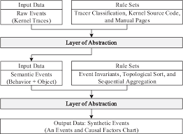 Causal Factor Charting Figure 3 From Events And Causal Factors Charting Of Kernel