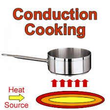 Examples Of Radiation And Conduction Stove Physics