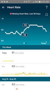 Fitbit Resting Heart Rate Chart Fitbit Moms Anyones Resting Heart Rate Starting To Drop