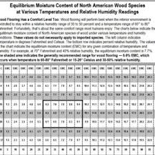 Acceptable Moisture Content Levels In Wood Tongue And Groove