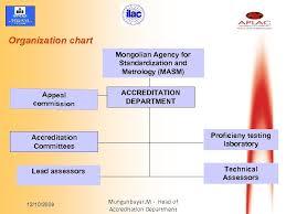 Organization Chart Mongolian Agency For Standardization And
