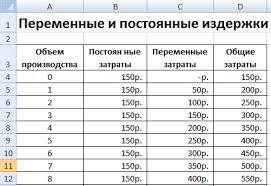 Постоянные затраты предприятия Формула Анализ Расчет в excel Постоянные и переменные издержки в excel