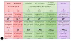Place Value Chart For Decimals By Scot Henry Teachers Pay