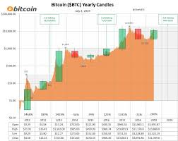 Bitcoin Yearly Candles With Price Chart Background Bitcoin
