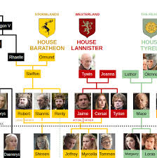 Game Of Thrones Family Tree Usefulcharts