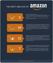 Swot Analysis Templates Swot Analysis Examples