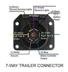 ford f trailer wiring diagram wiring diagram 2005 ford f 150 7 pin trailer wiring harness image