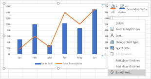 How To Insert A Bar Chart In Excel Combining Chart Types Adding A Second Axis Microsoft 365 Blog